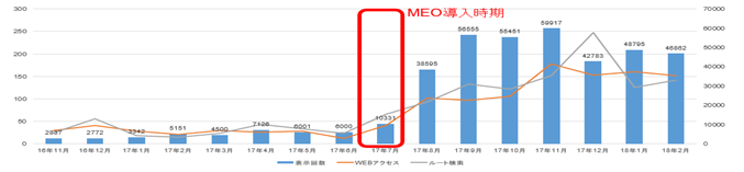 graph for MEO promotion
